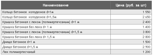 ЖБИ-кольца